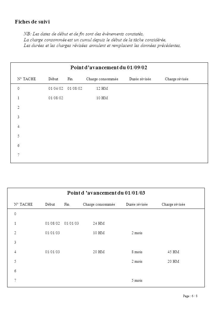 Page : 6 / 8 Fiches de suivi Point davancement du 01/09/02 N° TACHE 0 1 2 3 4 5 6 7 Début 01/04/02 01/08/02 Fin 01/08/02 Charge consommée 12 HM 10 HM Durée réviséeCharge révisée Point d avancement du 01/01/03 N° TACHE 0 1 2 3 4 5 6 7 Début 01/08/02 01/01/03 Fin 01/01/03 Charge consommée 24 HM 10 HM 20 HM Durée révisée 2 mois 8 mois 2 mois 5 mois Charge révisée 45 HM 20 HM NB: Les dates de début et de fin sont des évènements constatés, La charge consommée est un cumul depuis le début de la tâche considérée, Les durées et les charges révisées annulent et remplacent les données précédentes,