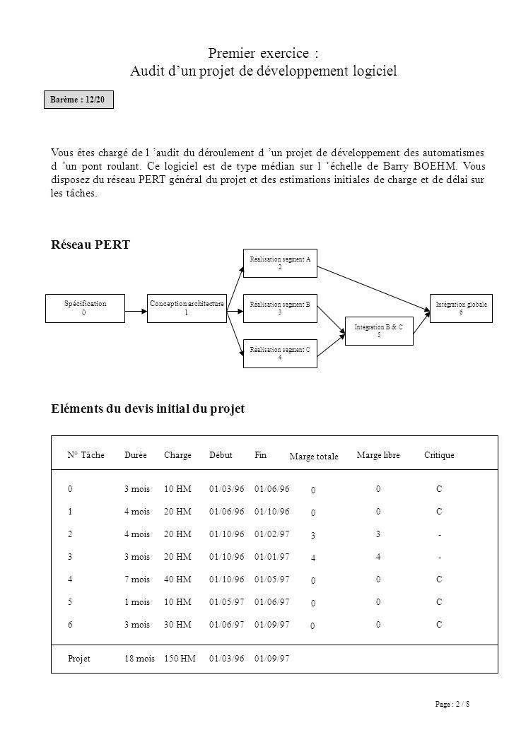 Page : 2 / 8 Premier exercice : Audit dun projet de développement logiciel Vous êtes chargé de l audit du déroulement d un projet de développement des