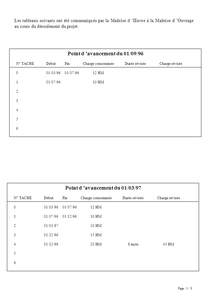 Page : 4 / 8 Point d avancement du 01/10/97 N° TACHE 0 1 2 3 4 5 6 Début 01/03/96 01/07/96 01/01/97 01/12/96 Fin 01/07/96 01/12/96 01/05/97 01/10/97 Charge consommée 12 HM 30 HM 15 HM 30 HM 70 HM Durée révisée 4 mois Charge révisée 40 HM Point d avancement du 01/06/98 N° TACHE 0 1 2 3 4 5 6 Début 01/03/96 01/07/96 01/01/97 01/12/96 01/11/97 01/12/97 Fin 01/07/96 01/12/96 01/05/97 01/10/97 01/12/97 01/06/97 Charge consommée 12 HM 30 HM 15 HM 30 HM 70 HM 10 HM 60 HM Durée réviséeCharge révisée