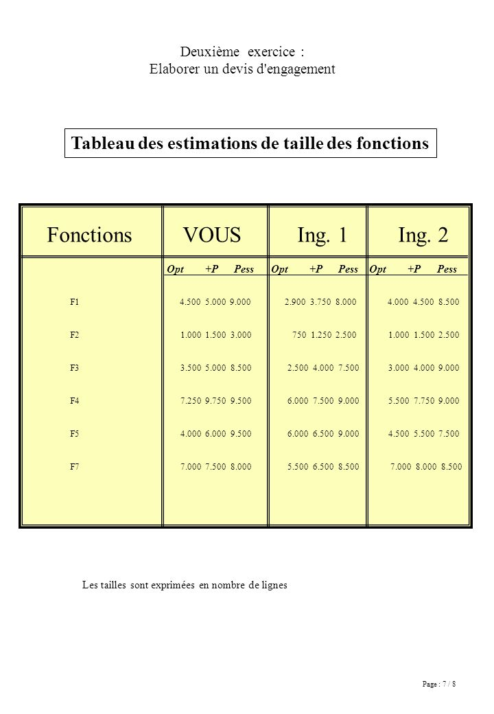 Page : 7 / 8 Fonctions VOUS Ing. 1 Ing.