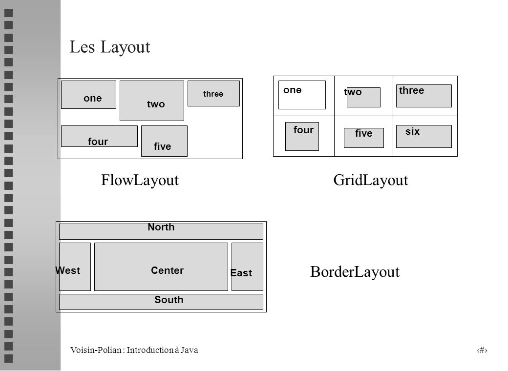 Voisin-Polian : Introduction à Java 7 Les Layout three one two four five North South West East Center one two four five three six FlowLayoutGridLayout BorderLayout
