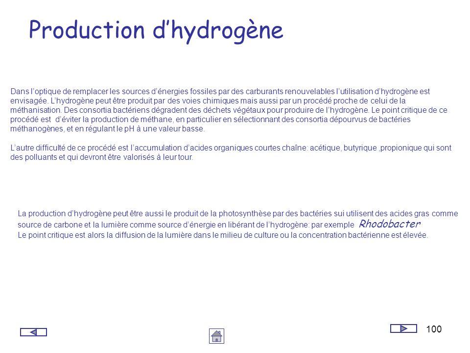 100 Production dhydrogène Dans loptique de remplacer les sources dénergies fossiles par des carburants renouvelables lutilisation dhydrogène est envis