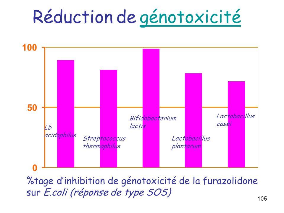 105 Réduction de génotoxicité génotoxicité 0 50 100 Lb acidophilus Streptococcus thermophilus Bifidobacterium lactis Lactobacillus plantarum Lactobaci