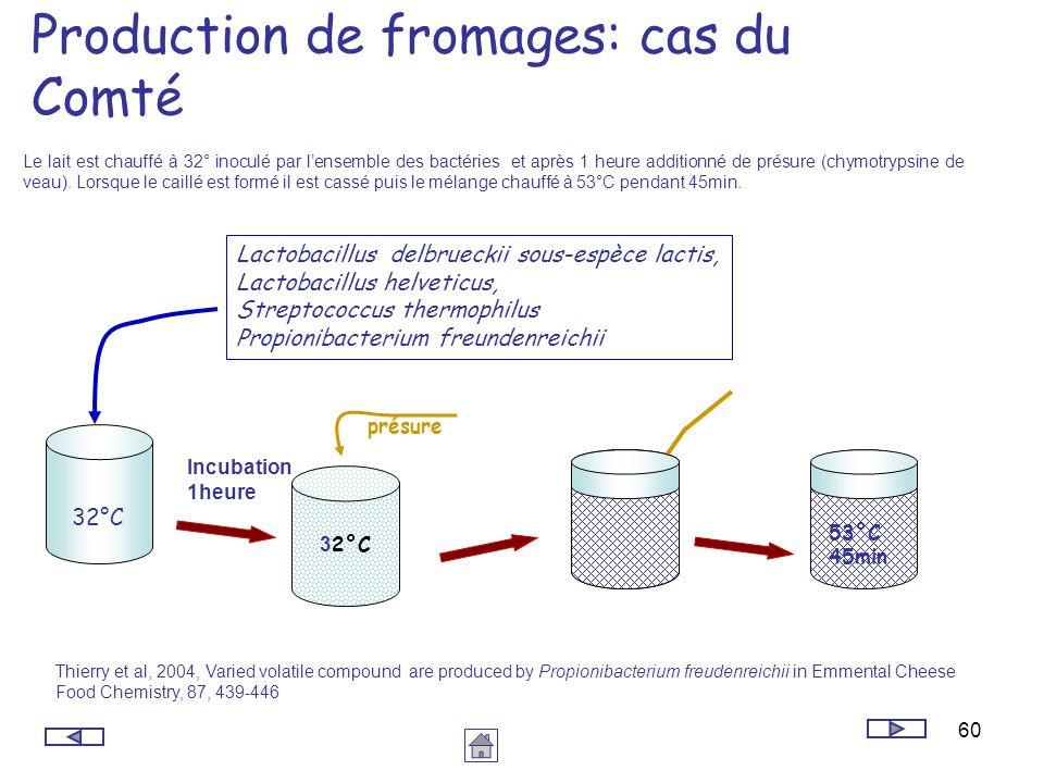 60 Production de fromages: cas du Comté Lactobacillus delbrueckii sous-espèce lactis, Lactobacillus helveticus, Streptococcus thermophilus Propionibac