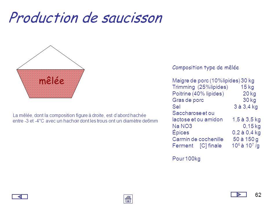 62 Production de saucisson mêlée Composition type de mêlée Maigre de porc (10%lipides) 30 kg Trimming (25%lipides) 15 kg Poitrine (40% lipides) 20 kg