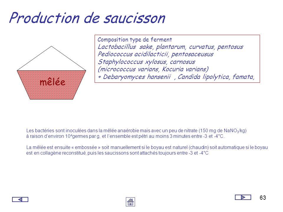 63 Production de saucisson Composition type de ferment Lactobacillus sake, plantarum, curvatus, pentosus Pediococcus acidilacticii, pentosaceusus Stap