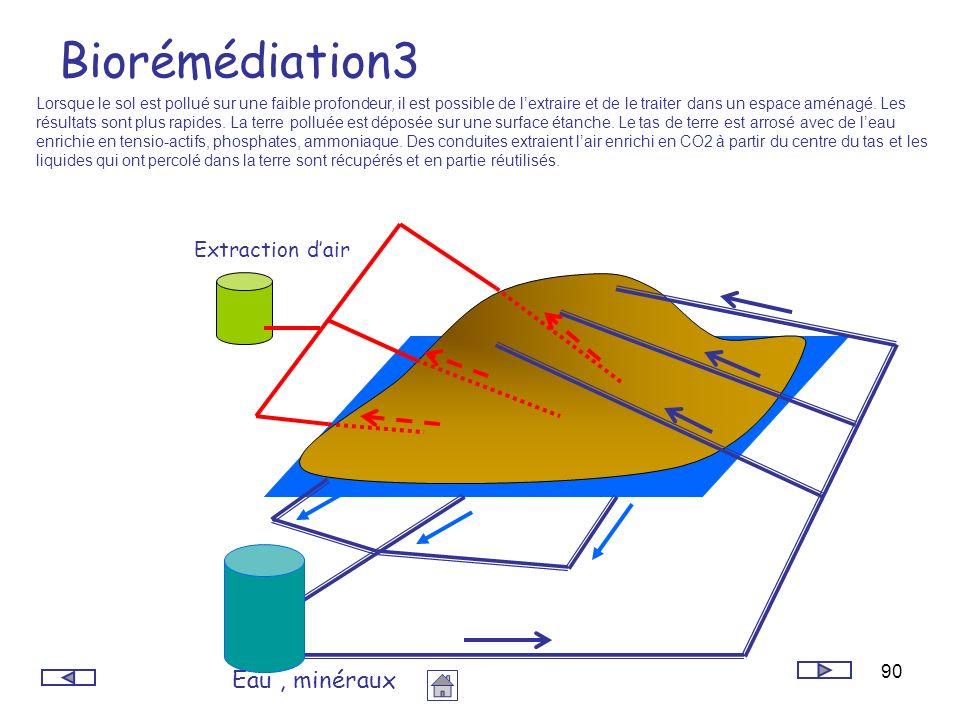 90 Biorémédiation3 Lorsque le sol est pollué sur une faible profondeur, il est possible de lextraire et de le traiter dans un espace aménagé. Les résu