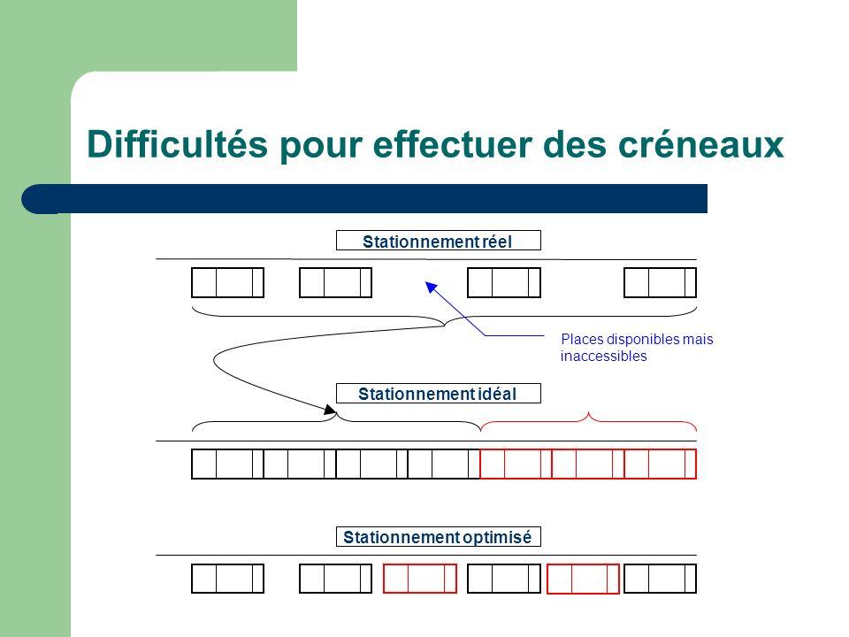 Difficultés pour effectuer des créneaux Stationnement réel Stationnement idéal Stationnement optimisé Places disponibles mais inaccessibles