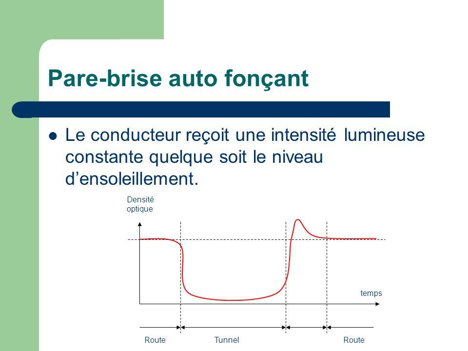 Pare-brise auto fonçant Le conducteur reçoit une intensité lumineuse constante quelque soit le niveau densoleillement. temps Densité optique TunnelRou