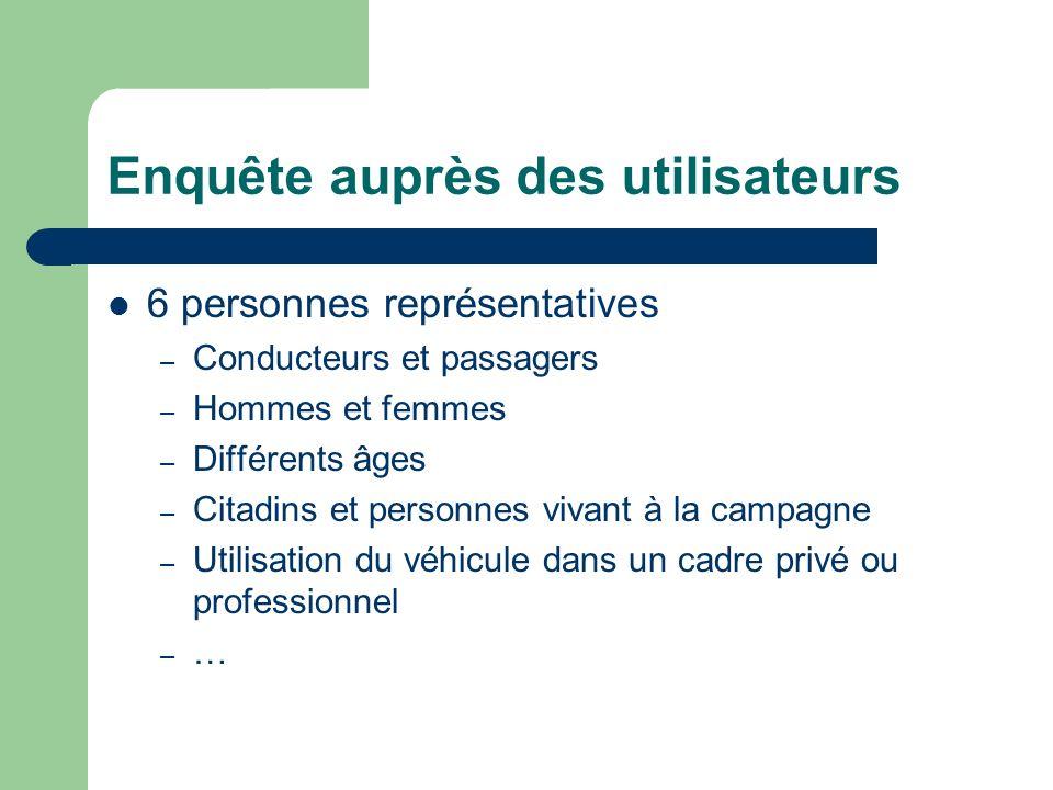Enquête auprès des utilisateurs 6 personnes représentatives – Conducteurs et passagers – Hommes et femmes – Différents âges – Citadins et personnes vi