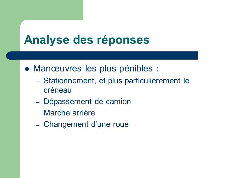 Analyse des réponses Manœuvres les plus pénibles : – Stationnement, et plus particulièrement le créneau – Dépassement de camion – Marche arrière – Cha