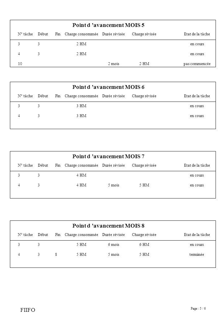 Page : 5 / 6 FIIFO Point d avancement MOIS 5 N° tâche 3 4 10 Début 3 FinCharge consommée 2 HM Durée révisée 2 mois Charge révisée 2 HM Etat de la tâche en cours pas commencée Point d avancement MOIS 6 N° tâche 3 4 Début 3 FinCharge consommée 3 HM Durée réviséeCharge réviséeEtat de la tâche en cours Point d avancement MOIS 7 N° tâche 3 4 Début 3 FinCharge consommée 4 HM Durée révisée 5 mois Charge révisée 5 HM Etat de la tâche en cours Point d avancement MOIS 8 N° tâche 3 4 Début 3 Fin 8 Charge consommée 5 HM Durée révisée 6 mois 5 mois Charge révisée 6 HM 5 HM Etat de la tâche en cours terminée