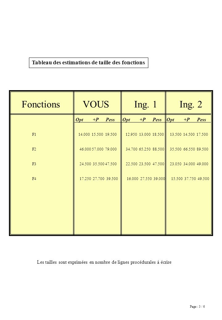 Page : 3 / 6 Fonctions VOUS Ing. 1 Ing. 2 F1 14.000 15.500 19.500 12.950 13.000 18.500 13.500 14.500 17.500 F2 46.000 57.000 79.000 34.700 65.250 88.5