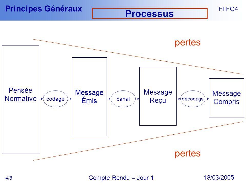 FIIFO4 18/03/2005 Compte Rendu – Jour 1 Principes Généraux 4/8 Processus Pensée Normative Message Émis Message Reçu Message Compris codage Message Émi