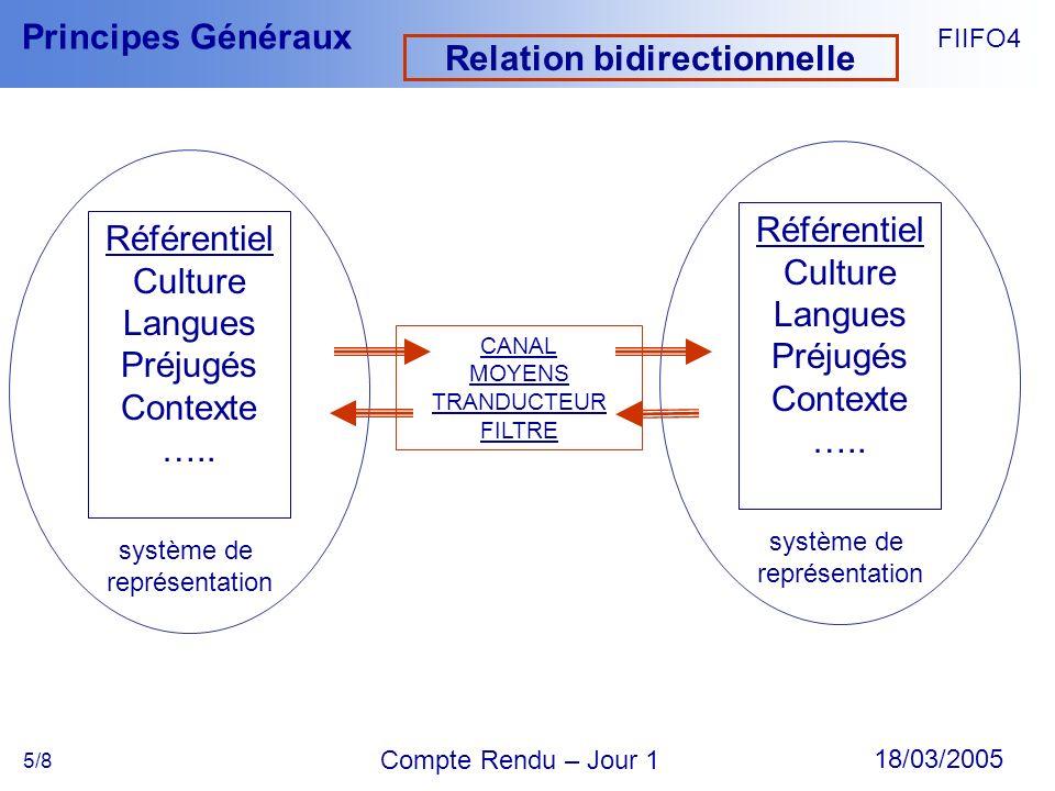 FIIFO4 18/03/2005 Compte Rendu – Jour 1 Principes Généraux 5/8 Relation bidirectionnelle Référentiel Culture Langues Préjugés Contexte ….. système de