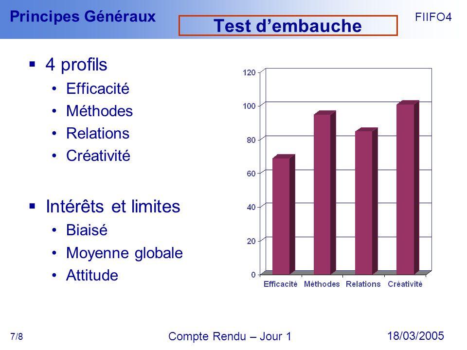 FIIFO4 18/03/2005 Compte Rendu – Jour 1 Principes Généraux 7/8 Test dembauche 4 profils Efficacité Méthodes Relations Créativité Intérêts et limites B