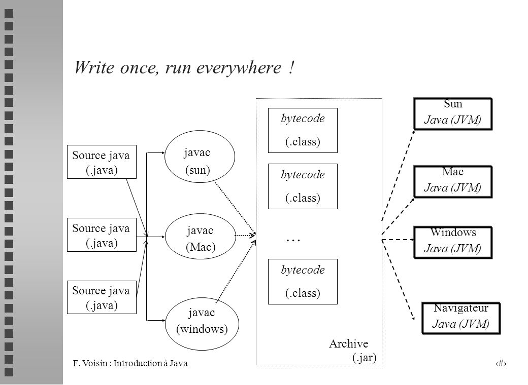 F. Voisin : Introduction à Java 7 Write once, run everywhere ! bytecode (.class) Source java (.java) javac (sun) javac (Mac) javac (windows) Sun Java