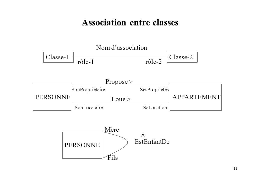 11 Classe-1 Classe-2 Nom dassociation rôle-1 rôle-2 PERSONNE EstEnfantDe Mère Fils PERSONNEAPPARTEMENT Loue > SonPropriétaire SesPropriétés Propose >