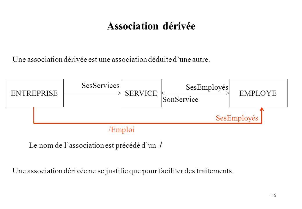 16 Une association dérivée est une association déduite dune autre. Une association dérivée ne se justifie que pour faciliter des traitements. Associat