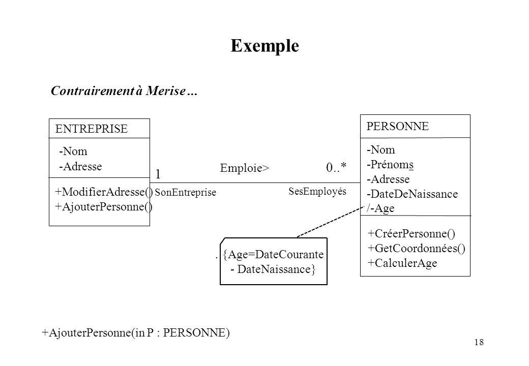 18 Contrairement à Merise... Exemple +AjouterPersonne(in P : PERSONNE) Emploie> ENTREPRISE -Nom -Adresse +ModifierAdresse() +AjouterPersonne() 1 PERSO
