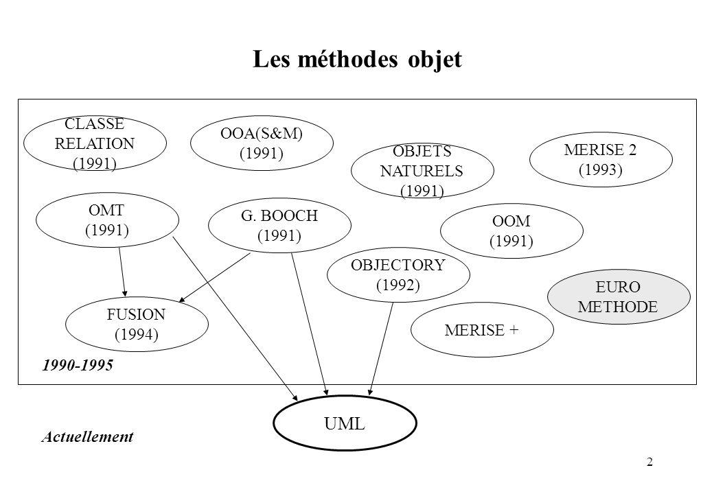 2 Les méthodes objet OBJECTORY (1992) FUSION (1994) CLASSE RELATION (1991) OOA(S&M) (1991) OMT (1991) G. BOOCH (1991) OOM (1991) OBJETS NATURELS (1991