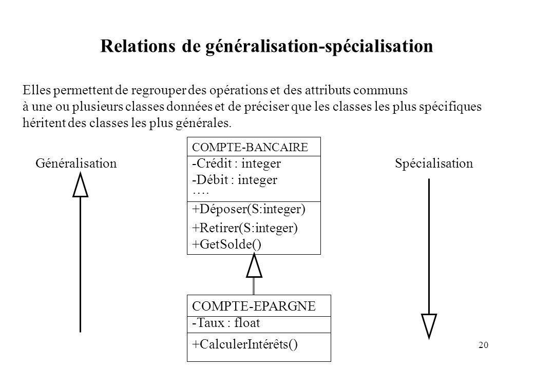 20 Elles permettent de regrouper des opérations et des attributs communs à une ou plusieurs classes données et de préciser que les classes les plus sp