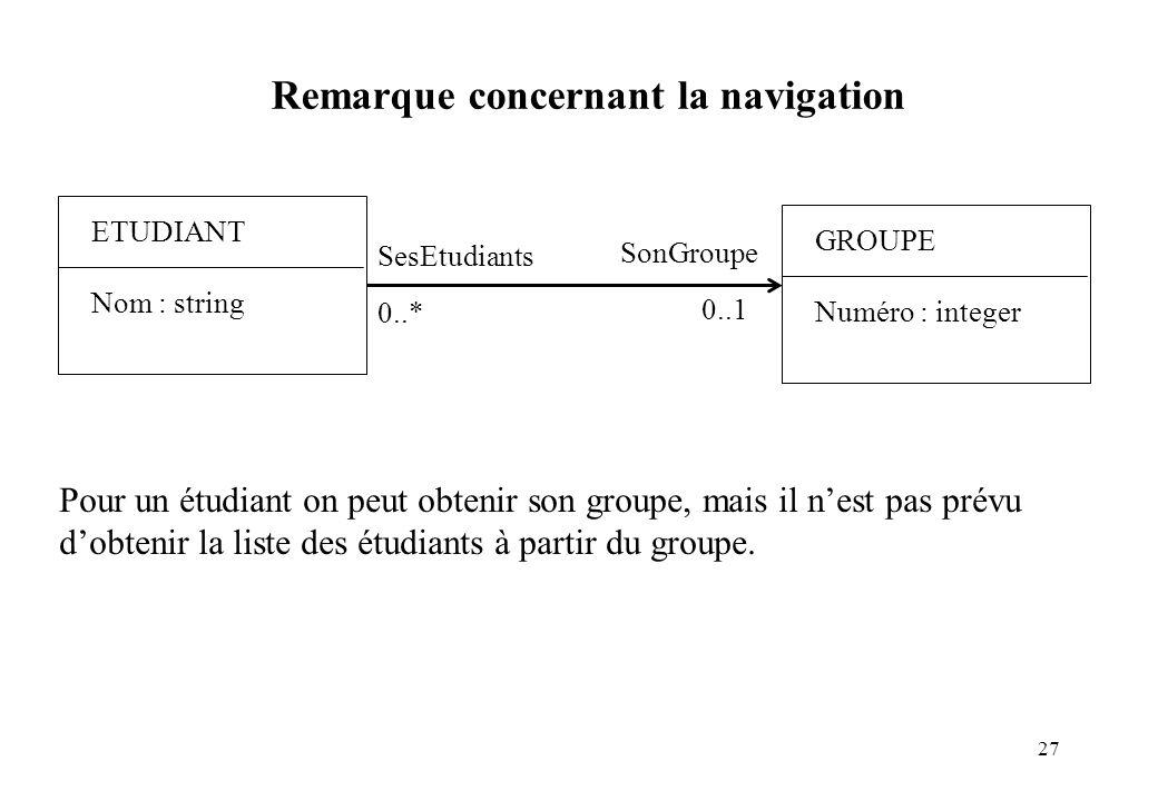 27 Remarque concernant la navigation ETUDIANT Nom : string GROUPE Numéro : integer SonGroupe 0..1 Pour un étudiant on peut obtenir son groupe, mais il