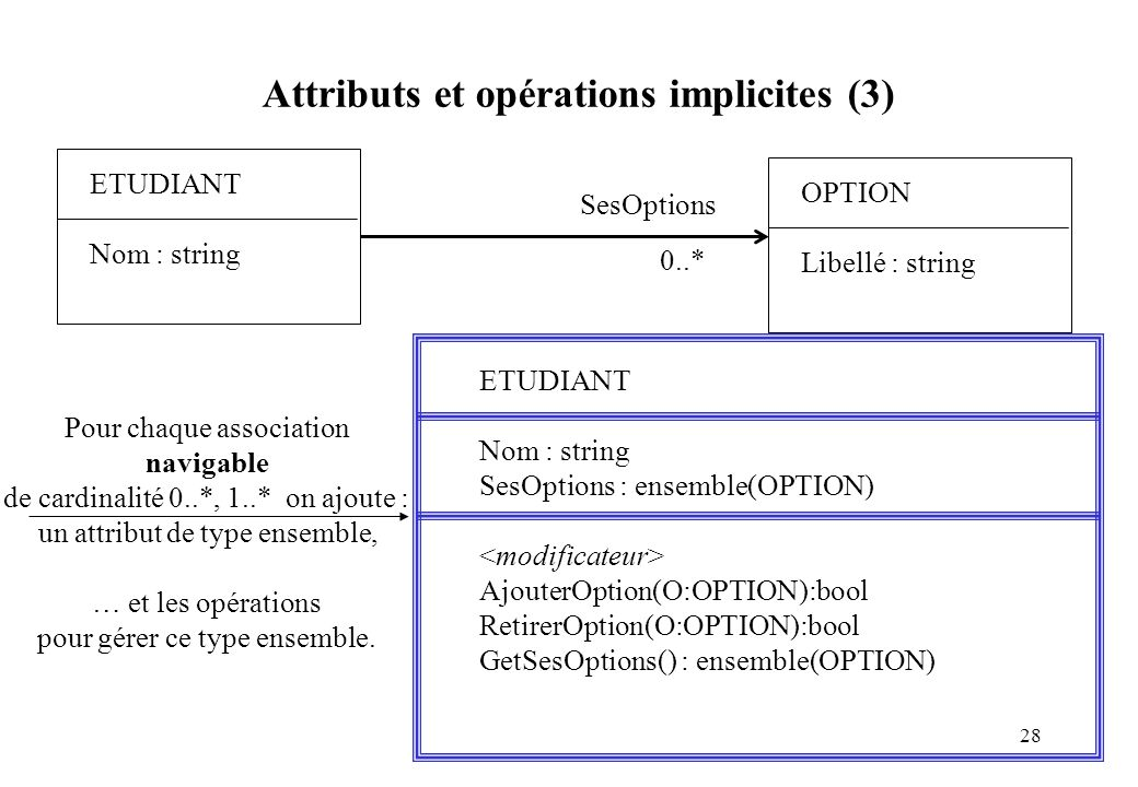 28 Attributs et opérations implicites (3) ETUDIANT Nom : string ETUDIANT Nom : string SesOptions : ensemble(OPTION) AjouterOption(O:OPTION):bool Retir