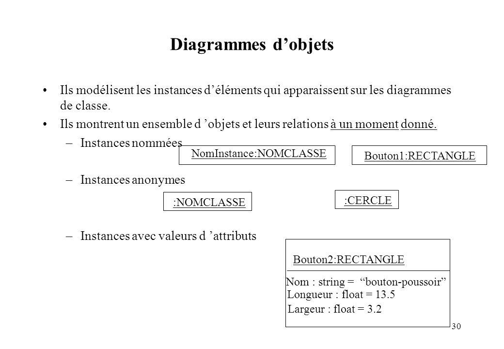 30 Diagrammes dobjets Ils modélisent les instances déléments qui apparaissent sur les diagrammes de classe. Ils montrent un ensemble d objets et leurs