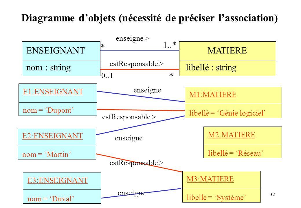 32 MATIERE libellé : string Diagramme dobjets (nécessité de préciser lassociation) enseigne enseigne > * 1..* ENSEIGNANT nom : string 0..1 * estRespon
