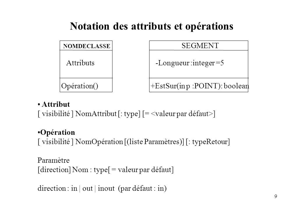 9 Attribut [ visibilité ] NomAttribut [: type] [= ] Opération [ visibilité ] NomOpération [(liste Paramètres)] [: typeRetour] Paramètre [direction] No