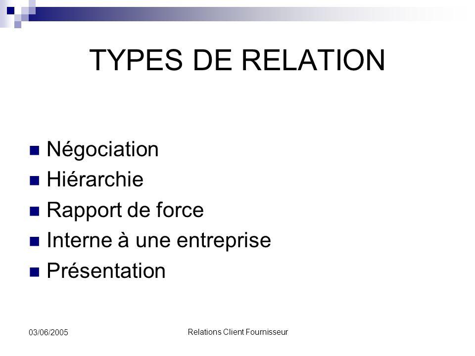 Relations Client Fournisseur 03/06/2005 TYPES DE RELATION Négociation Hiérarchie Rapport de force Interne à une entreprise Présentation