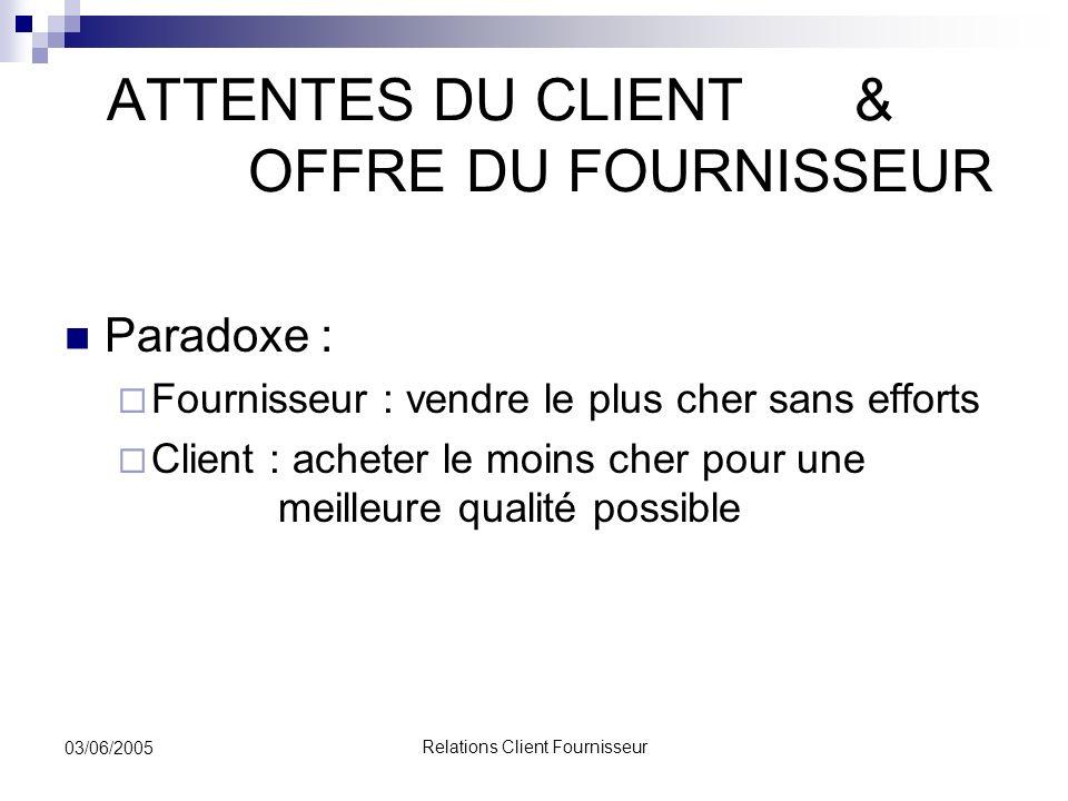 Relations Client Fournisseur 03/06/2005 ATTENTES DU CLIENT & OFFRE DU FOURNISSEUR Paradoxe : Fournisseur : vendre le plus cher sans efforts Client : a