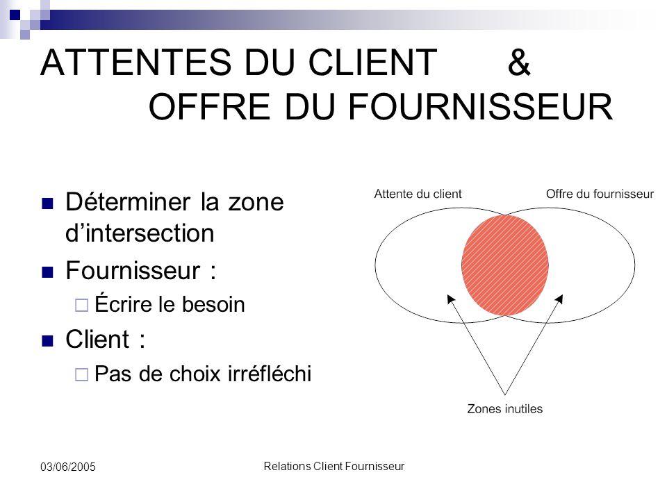 Relations Client Fournisseur 03/06/2005 ATTENTES DU CLIENT & OFFRE DU FOURNISSEUR Déterminer la zone dintersection Fournisseur : Écrire le besoin Clie