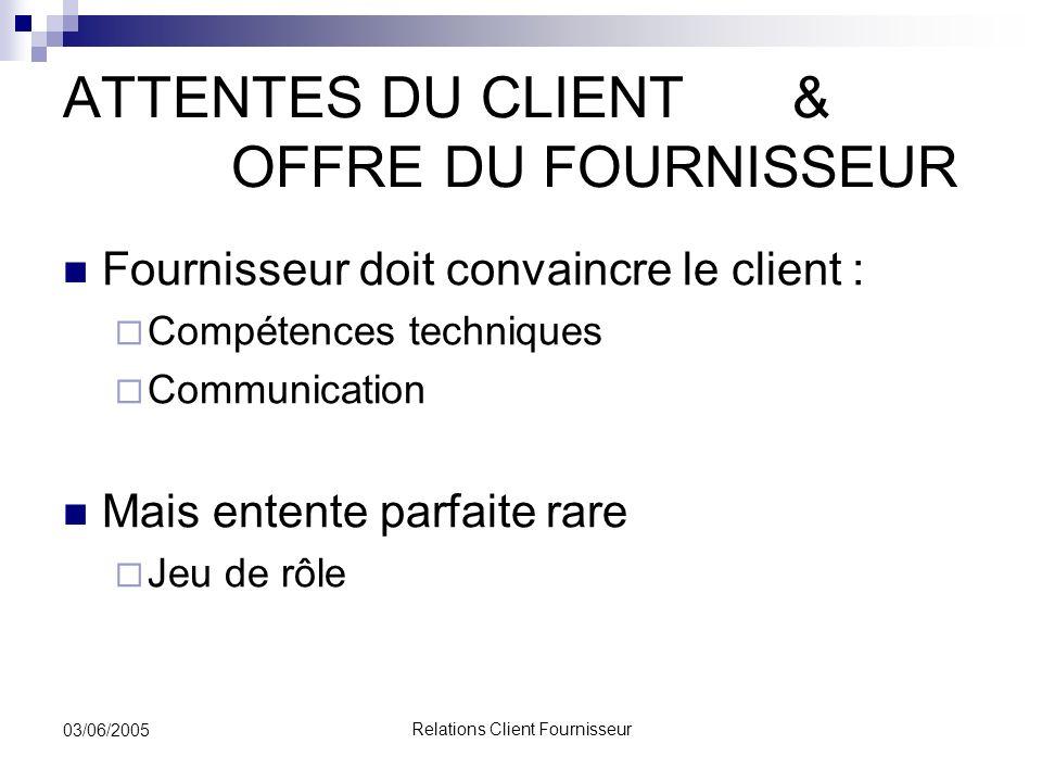 Relations Client Fournisseur 03/06/2005 ATTENTES DU CLIENT & OFFRE DU FOURNISSEUR Fournisseur doit convaincre le client : Compétences techniques Commu