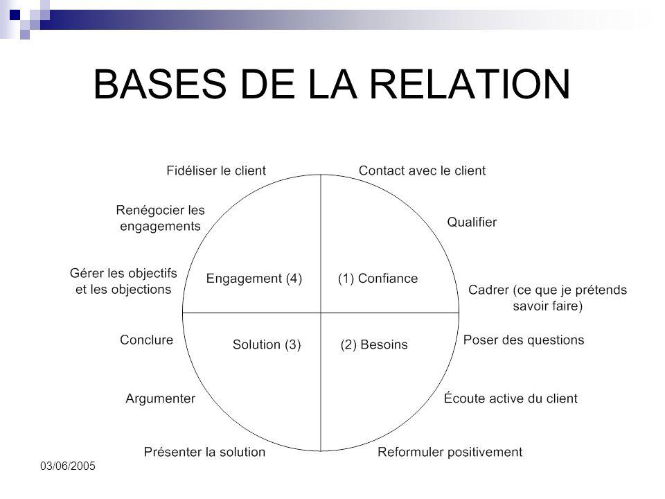 Relations Client Fournisseur 03/06/2005 BASES DE LA RELATION