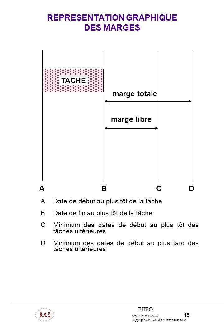 D/T/072.2/02 III. Planification 15 Copyright RAS 2003 Reproduction interdite FIIFO REPRESENTATION GRAPHIQUE DES MARGES ADate de début au plus tôt de l