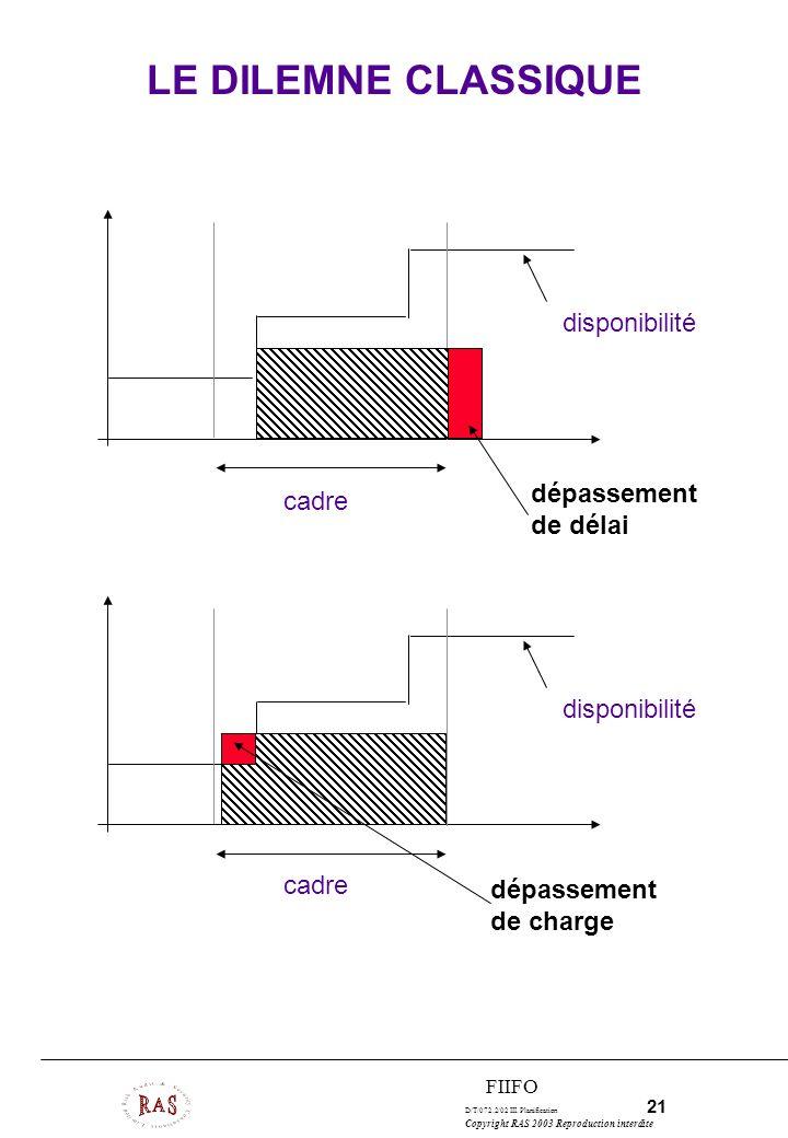 D/T/072.2/02 III. Planification 21 Copyright RAS 2003 Reproduction interdite FIIFO LE DILEMNE CLASSIQUE cadre disponibilité cadre disponibilité dépass