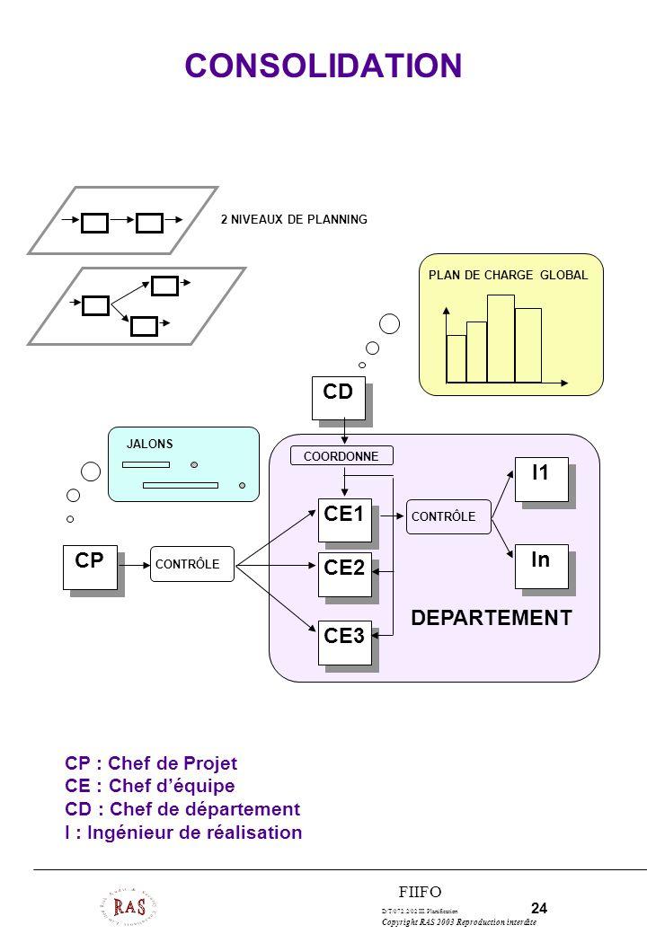 D/T/072.2/02 III. Planification 24 Copyright RAS 2003 Reproduction interdite FIIFO CONSOLIDATION 2 NIVEAUX DE PLANNING PLAN DE CHARGE GLOBAL JALONS CP