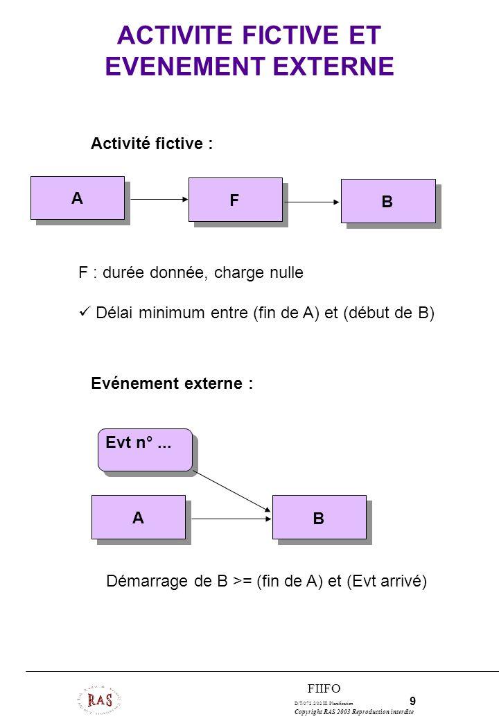 D/T/072.2/02 III. Planification 9 Copyright RAS 2003 Reproduction interdite FIIFO ACTIVITE FICTIVE ET EVENEMENT EXTERNE Activité fictive : Evénement e