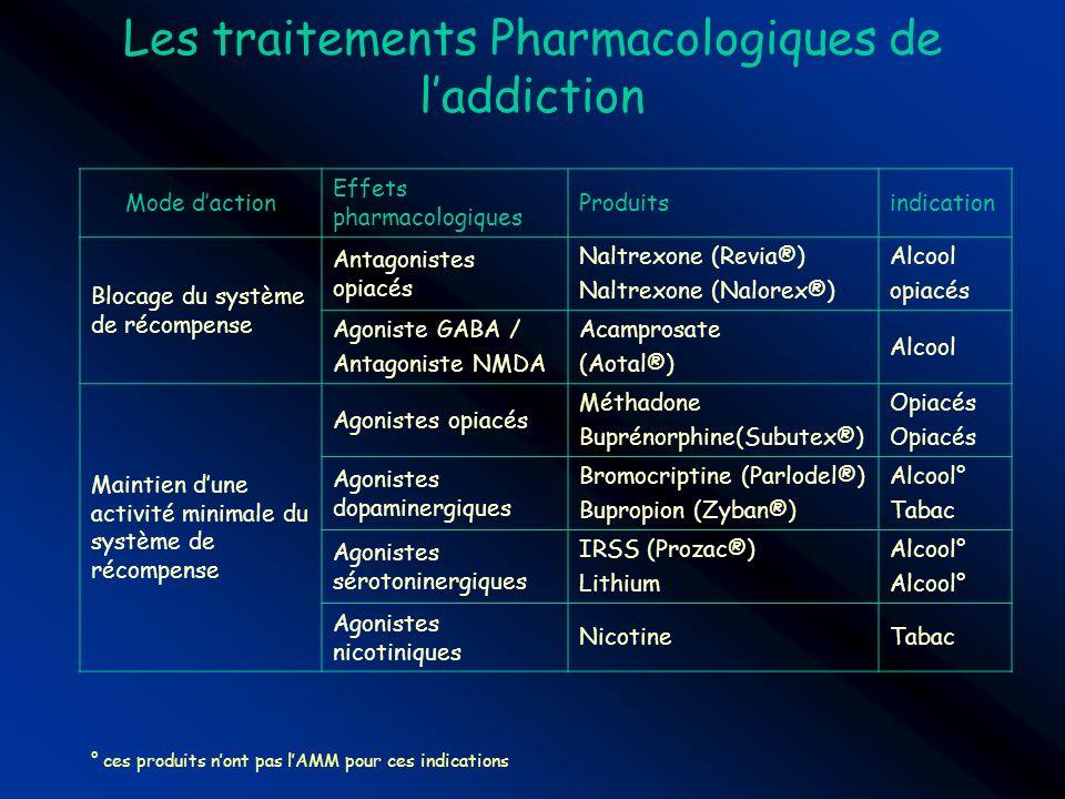 Les traitements Pharmacologiques de laddiction Mode daction Effets pharmacologiques Produitsindication Blocage du système de récompense Antagonistes o