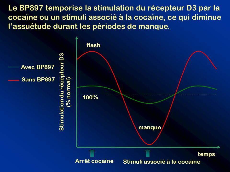 temps Stimulation du récepteur D3 (% normal) 100 % manque flash Le BP897 temporise la stimulation du récepteur D3 par la cocaïne ou un stimuli associé
