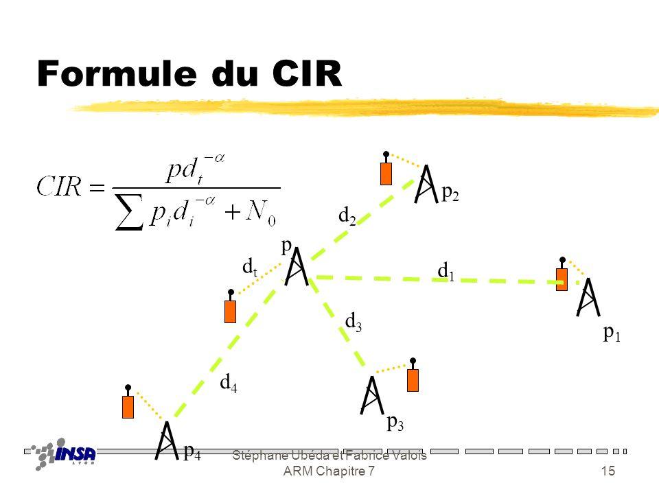 Stéphane Ubéda et Fabrice Valois ARM Chapitre 714 Présentation du problème zProblématique générale yObjectif : maximiser la réutilisation yContraintes