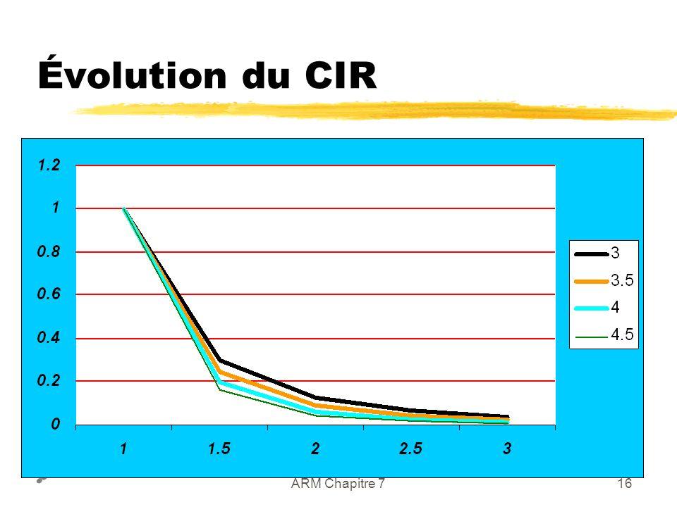 Stéphane Ubéda et Fabrice Valois ARM Chapitre 715 Formule du CIR dtdt d4d4 d3d3 d2d2 d1d1 p1p1 p2p2 p3p3 p4p4 p