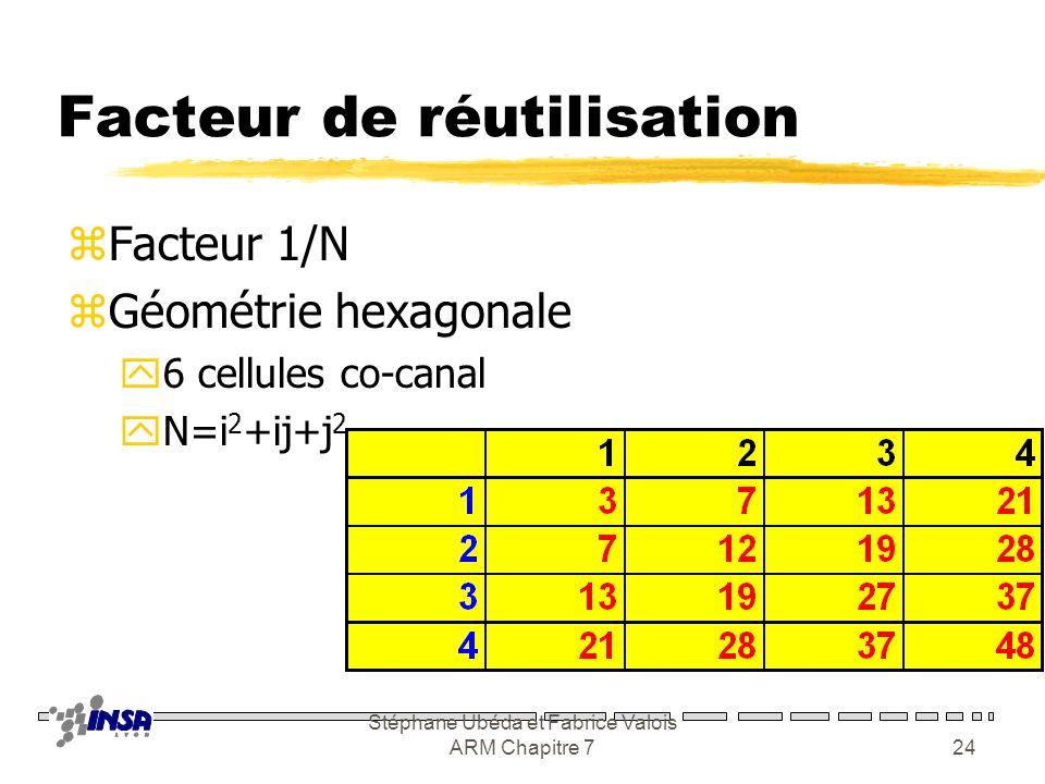 Stéphane Ubéda et Fabrice Valois ARM Chapitre 723 Clusterisation