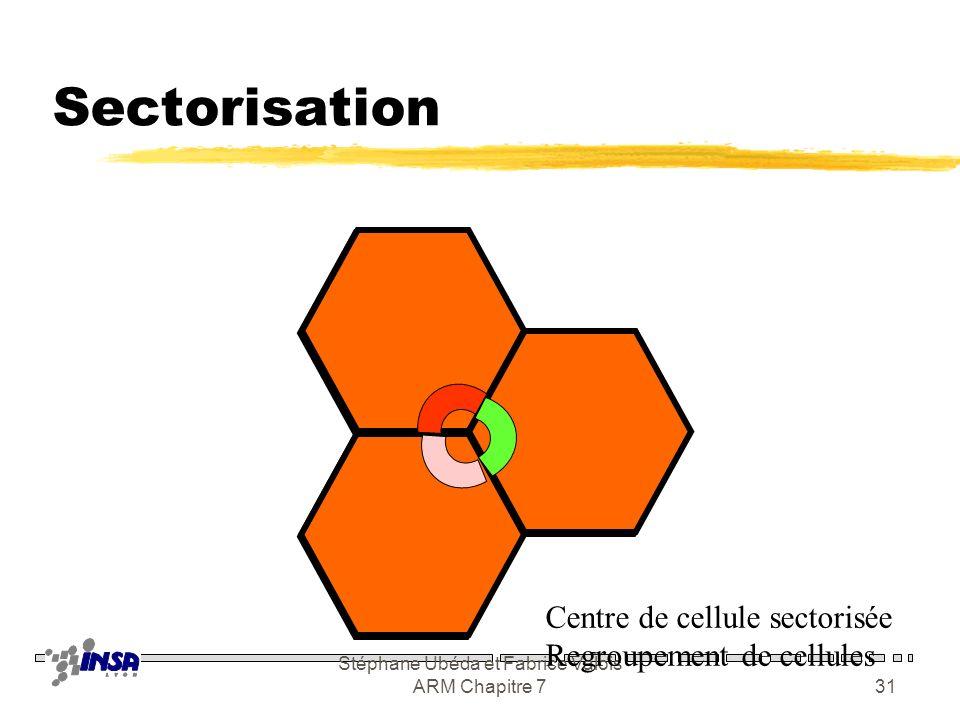 Stéphane Ubéda et Fabrice Valois ARM Chapitre 730 Augmentation de la capacité zSectorisation yUtilisation dantennes directives zReuse partitionning yS