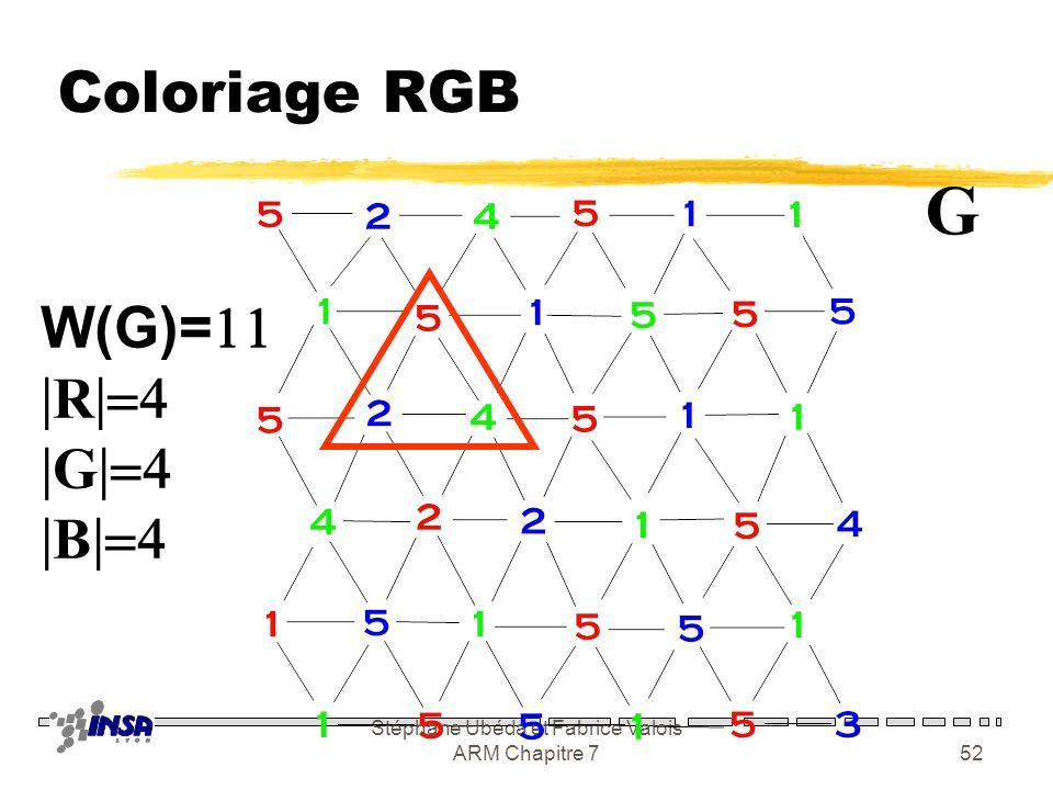 Stéphane Ubéda et Fabrice Valois ARM Chapitre 751 Résultat de la méthode zSi W(G) est la borne inférieure pour G zOn définit quatre ensembles de fréqu