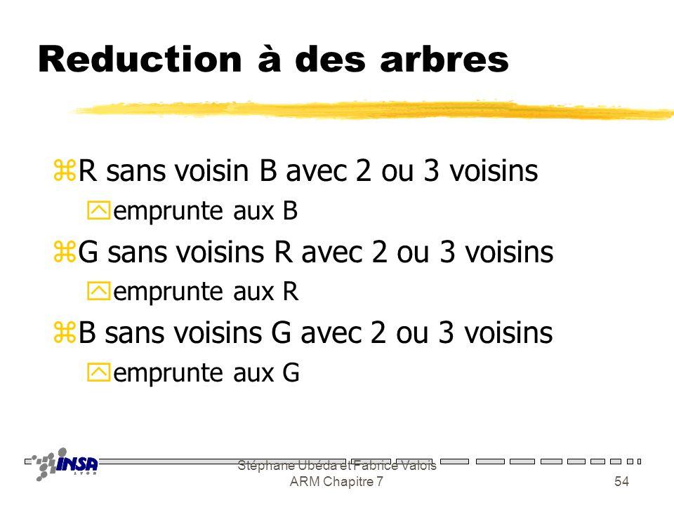 Stéphane Ubéda et Fabrice Valois ARM Chapitre 753 Graphe résultant G1