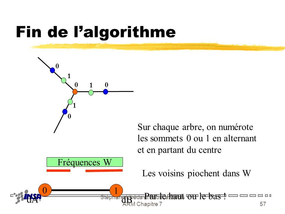 Stéphane Ubéda et Fabrice Valois ARM Chapitre 756 Graphe résultant Collection darbres = bipartis
