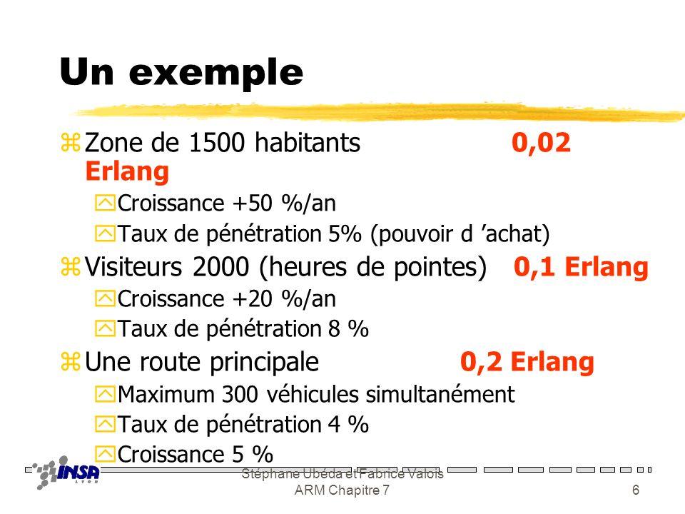 Stéphane Ubéda et Fabrice Valois ARM Chapitre 75 Estimation du trafic zDurée moyenne dun appel zTaux darrivée des appels zTaux de pénétration zVariati